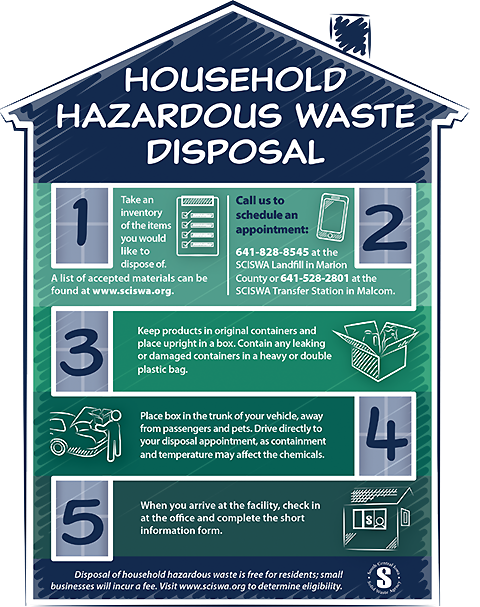 A good infographic can help educate and inform your audience. The Write Place designed this infographic to provide customers of SCISWA, a waste management entity, a visual step-by-step guide to getting rid of their household hazardous waste so they felt confident undertaking the process.